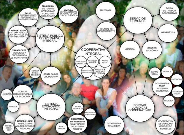 cooperativa integral esquema